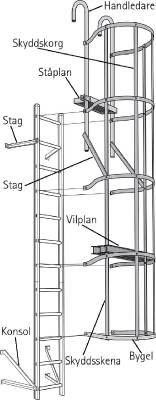 Skyddskorg stål Wibe Ladders